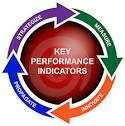 Xây dựng hệ thống đánh giá hiệu quả làm việc theo KPIs